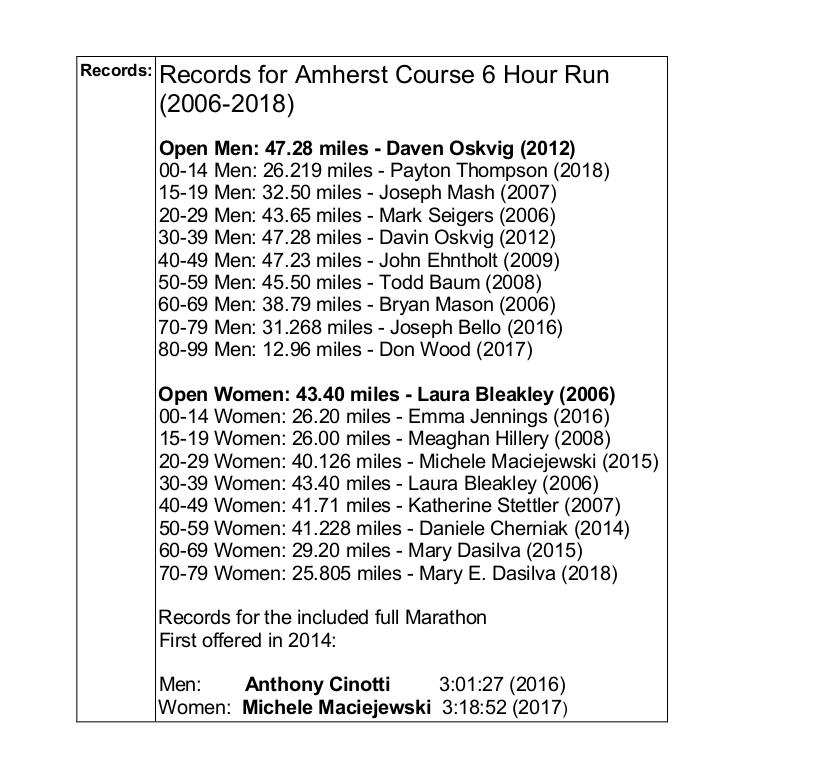 BR^ Course Records