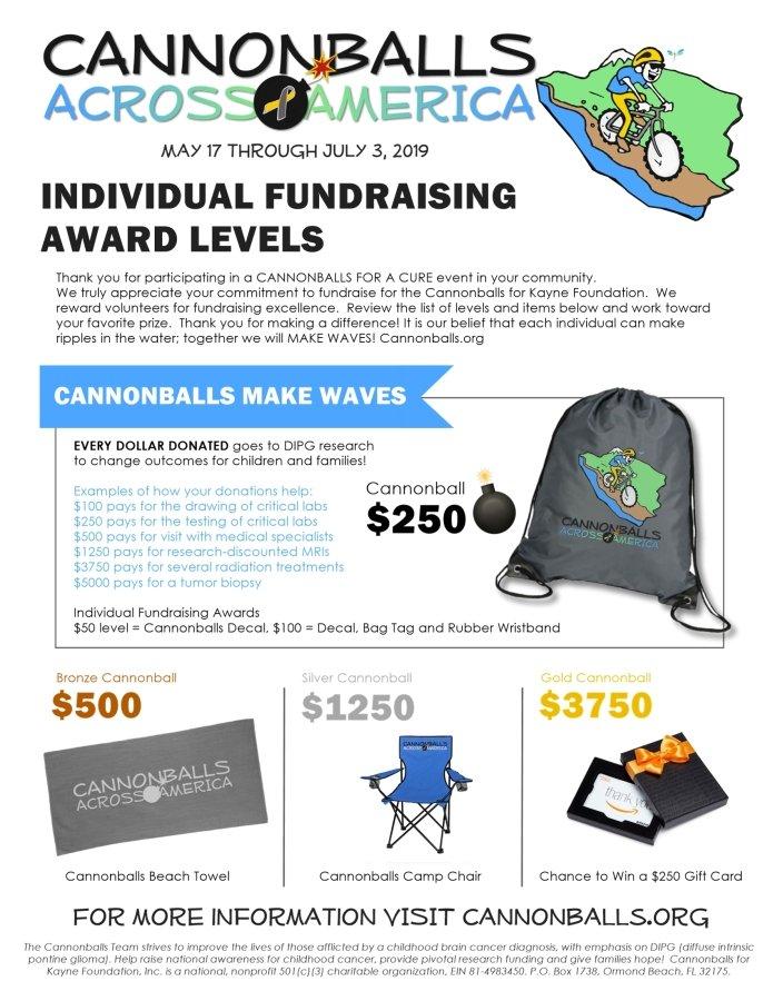 Fundraising Prizes