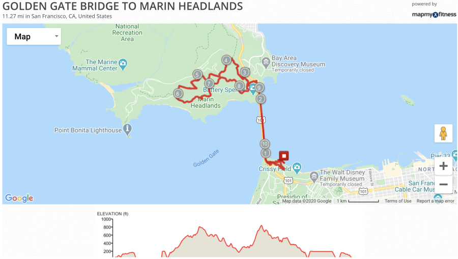Golden Gate Bridge into the Marin Headlands (11 miles)