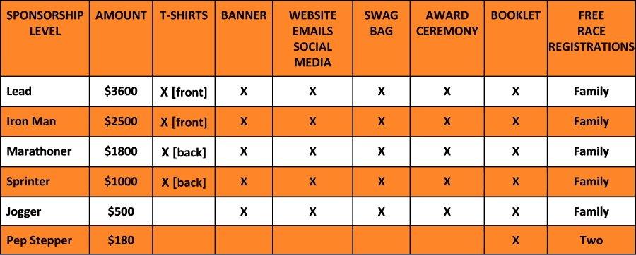Wellness Challenge Sponsorship Levels