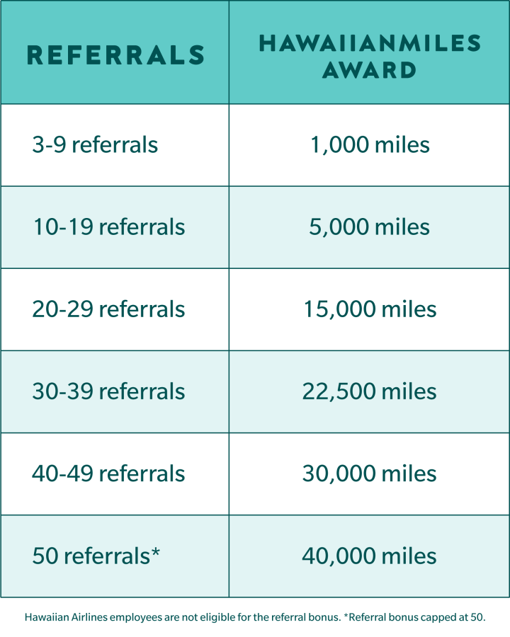Referral Program Award Table