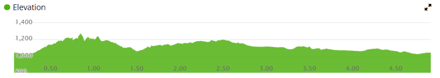 4.83 Mile Elevations