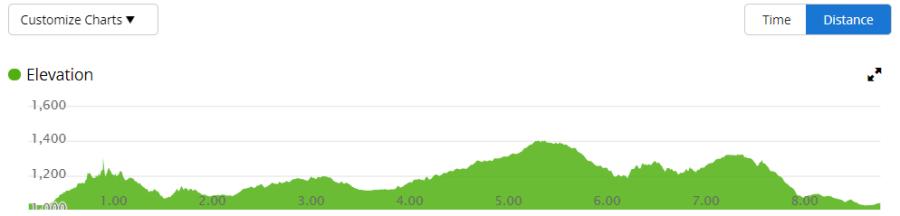 8.63 Mile Elevations